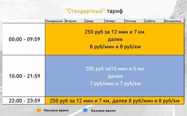 В настоящее время есть два варианта партнерства с Гет такси в Москве.